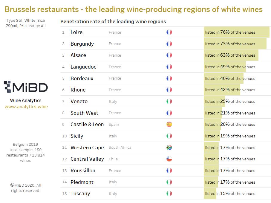 Belgium Brussels ranking - Top 15 wine regions for white wines in restaurants chart