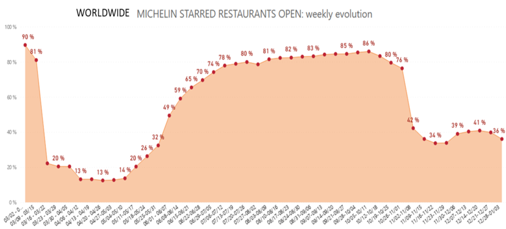 Michelin starred restaurants open worldwide chart