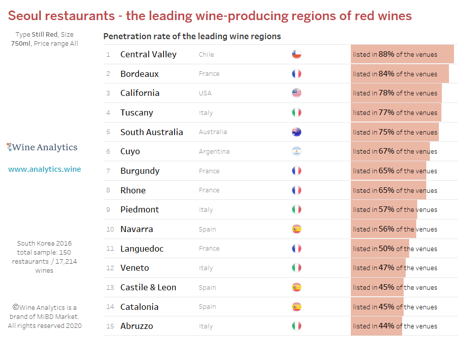 South Korea: top 15 regions of red wines in Seoul Restaurants