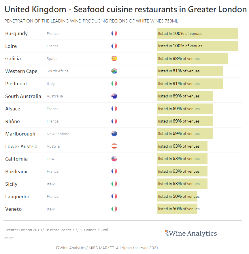 UK - Top 15 white wine regions in Seafood restaurants chart