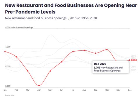 USA New Restaurant Openings chart