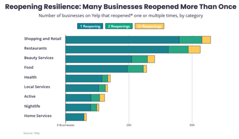 USA Business Reopening chart