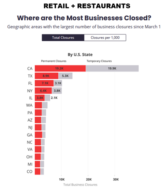Retail and Restaurants closed at state level chart