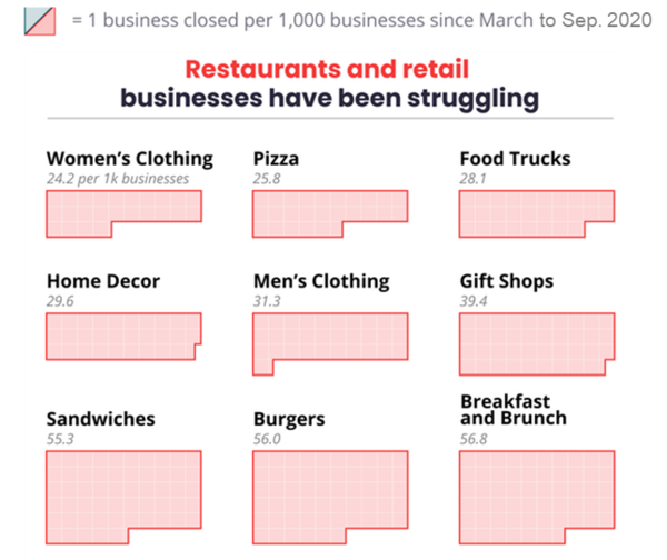USA - Retail and Restaurants closed by Business chart