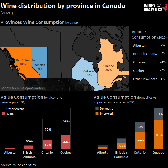 Wine distribution by province in Canada