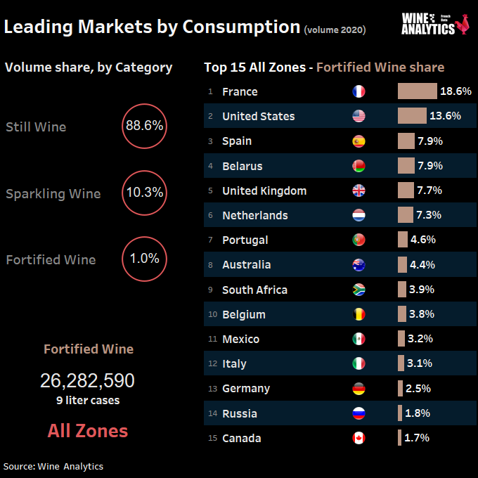 Fortified wine - global markets share in 2020