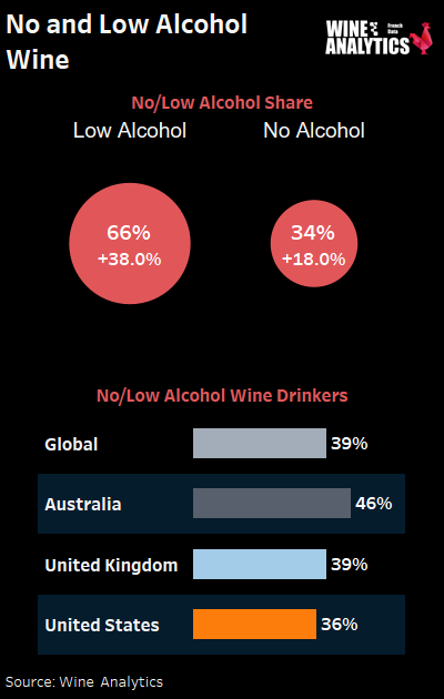 No and Low Alcohol wine share and drinkers globally, in Australia, in the US and in the US