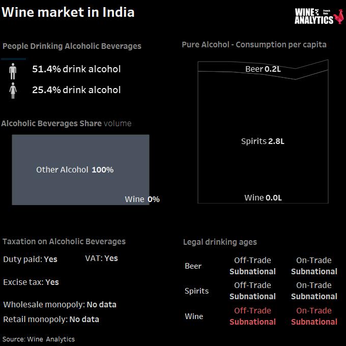 India alcohol consumption share