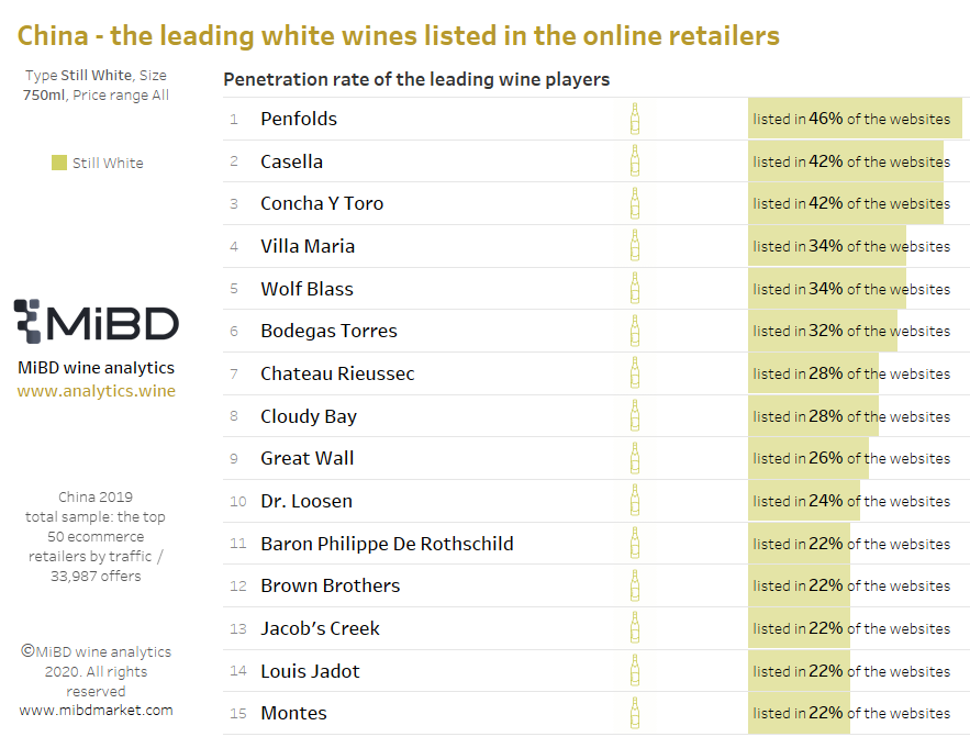 leading wine brands in the Chinese online retailers