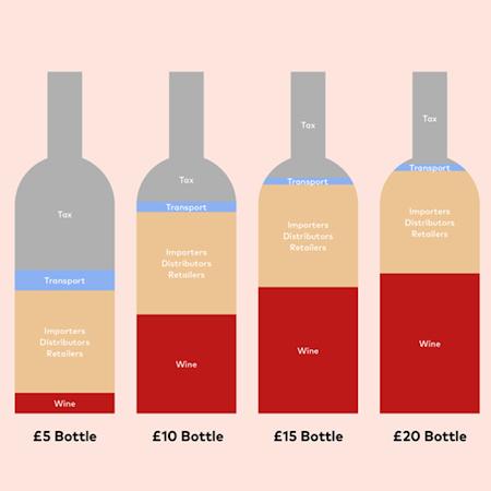 marge bénéficiaire des bouteilles de vin